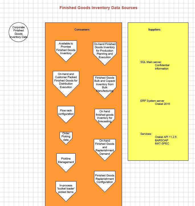 Exampl Erp Site Map: Best-of-Breed ERP Integration
